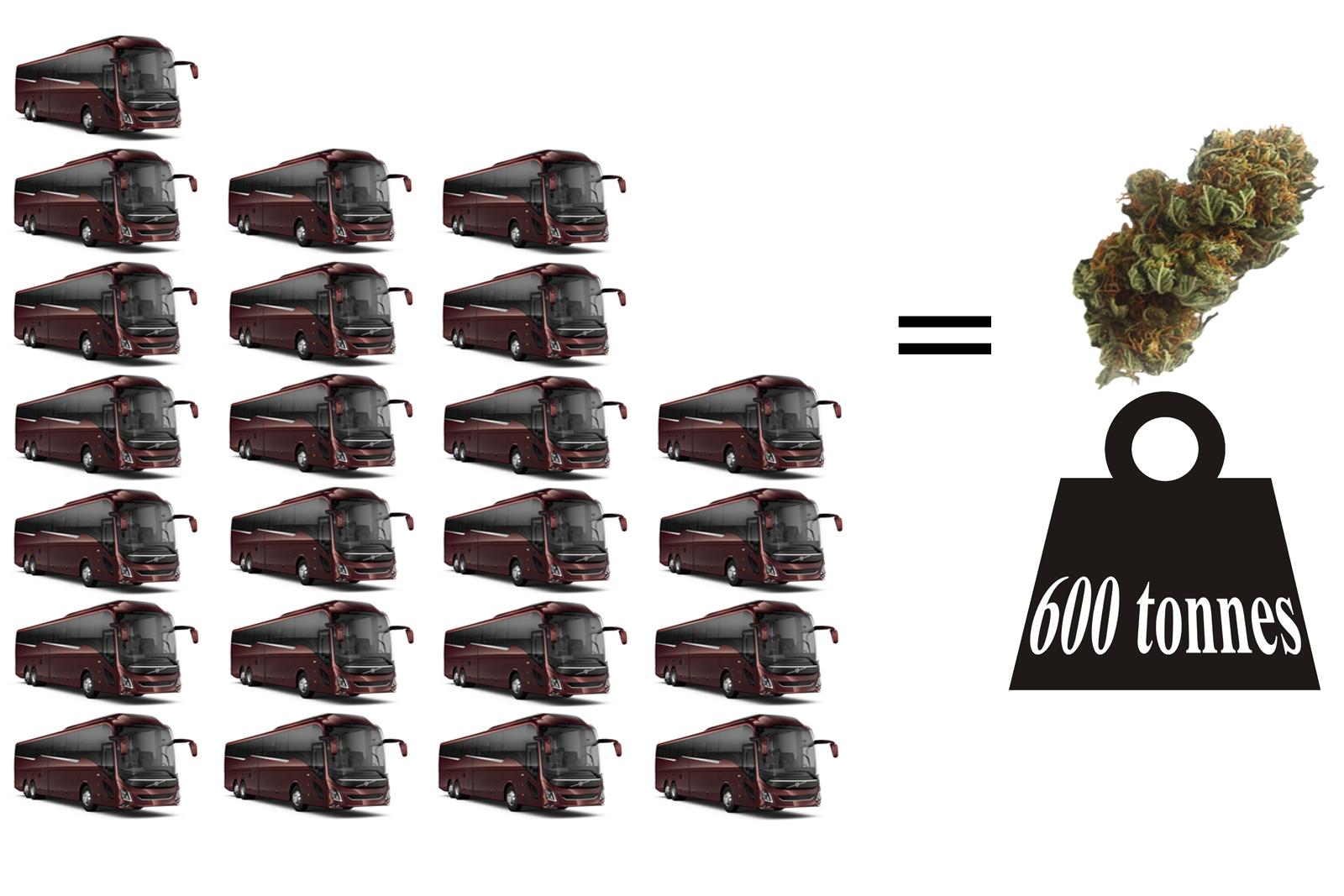 valeur en bus