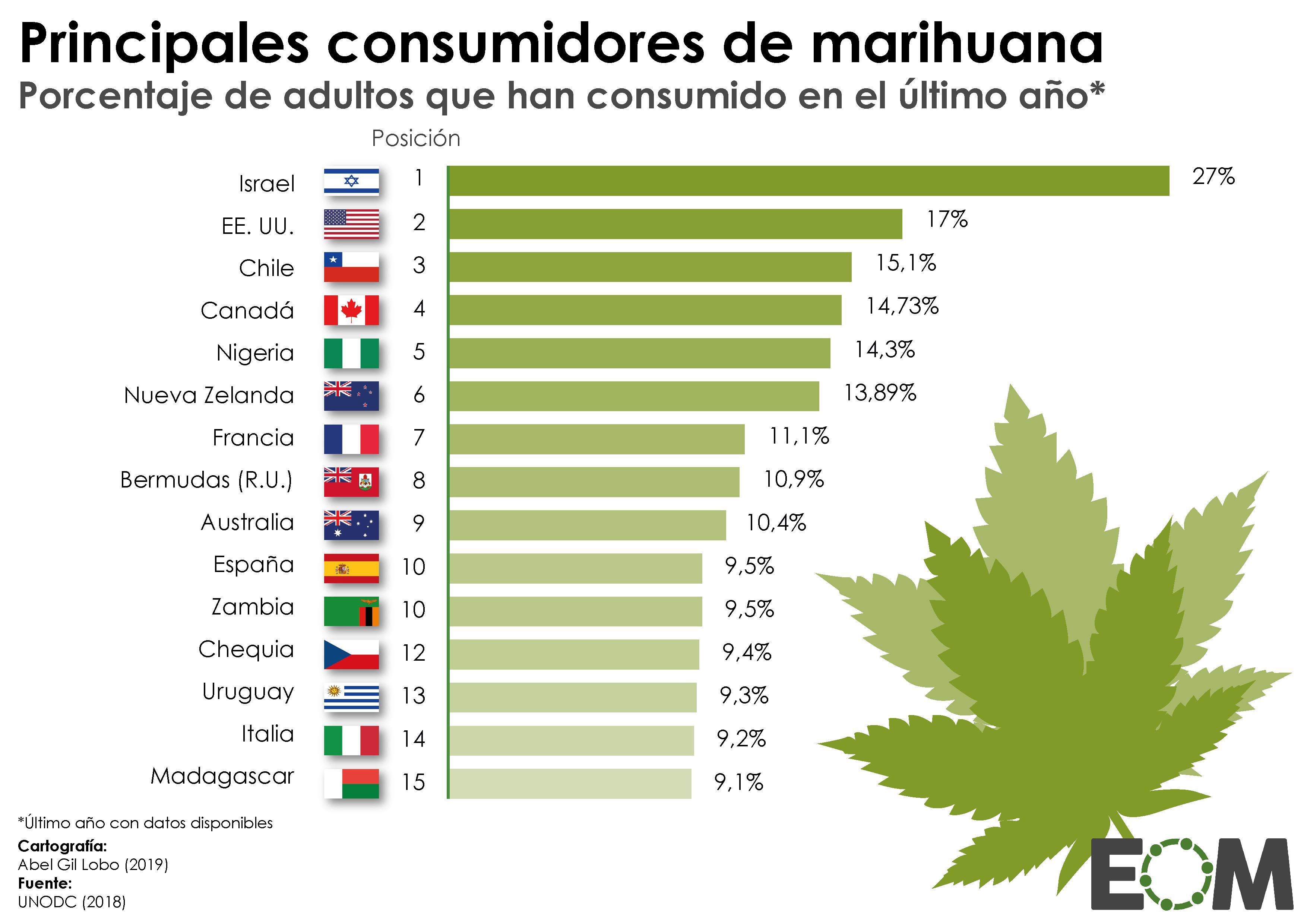 Mundo Economía Sociedad Salud Droga Consumo de marihuana
