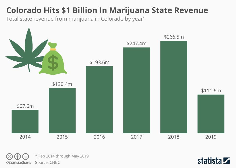chartoftheday 18358 state revenue from marijuana in colorado n