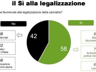 lecannabiste italie legalisation